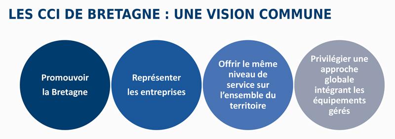 Vision commune CCI de Bretagne